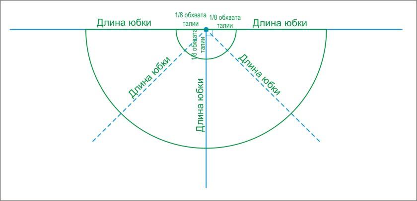 Восточно выкройка восточной юбки солнце