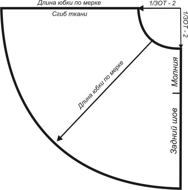 Как сделать выкройку юбки колокол пошаговая инструкция