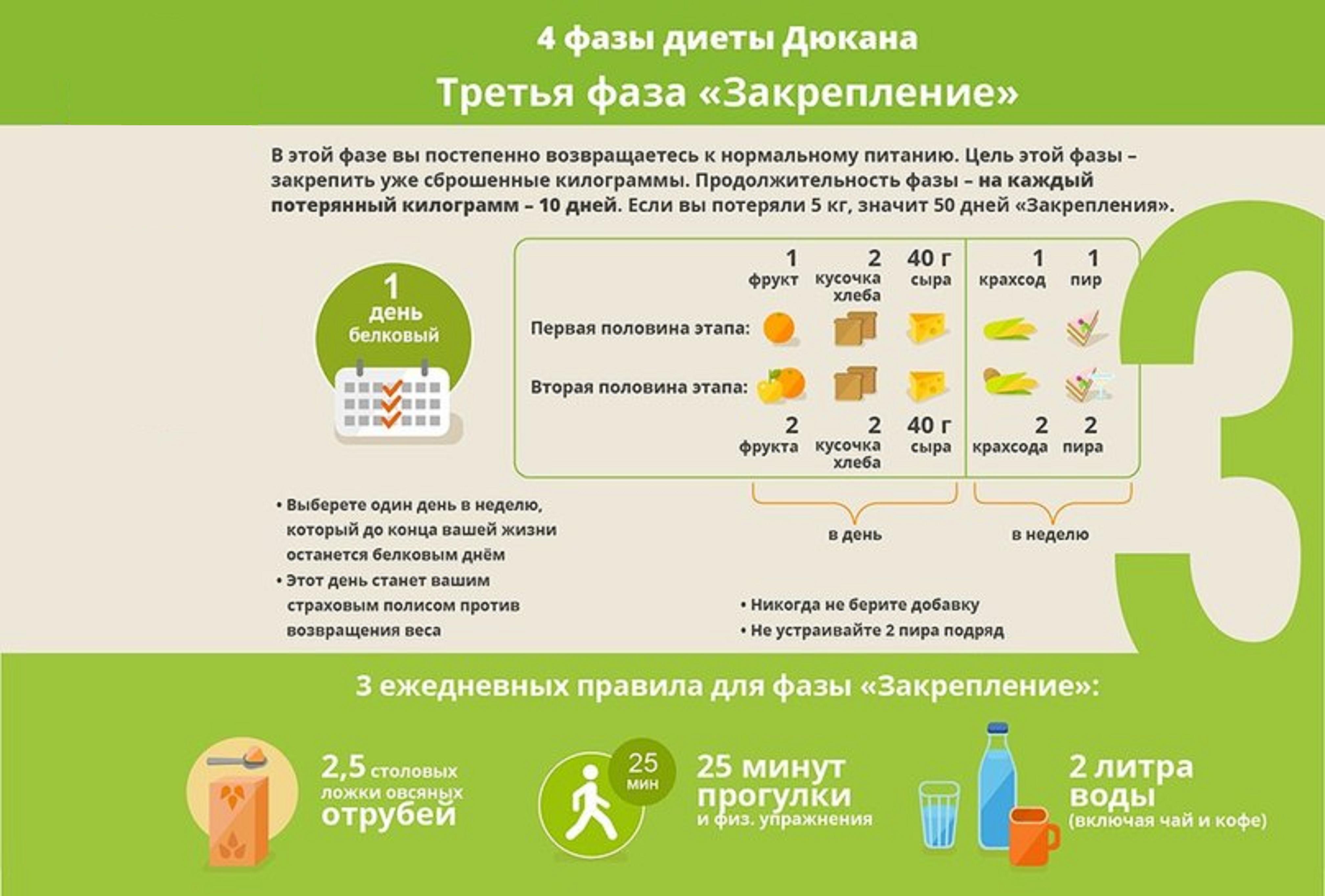 Диета дюкана чередование меню рецепты