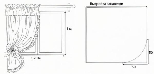 vykroyki-shtor-na-kuhnyu