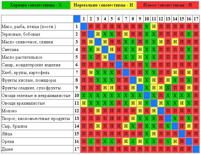 Картинки по запросу таблица совместимости продуктов