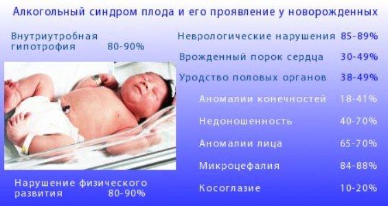 Вред алкоголя при зачатии