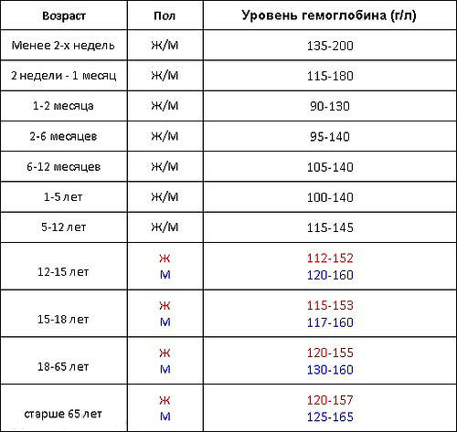 norma-gemoglobina